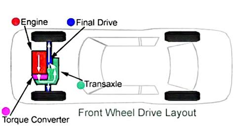 difference   transaxle   transmission