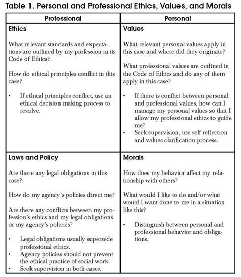 ethical dilemma socialworkercom