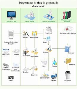 Logigramme de gestion des documents for Document control workflow