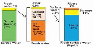 Water Distribution On The Earth  El