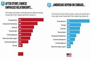 The Chinese Dream Vs  The American Dream