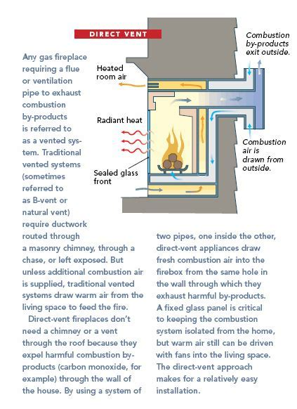 Gas Fireplaces: Direct Vent vs. Vent Free   Fine Homebuilding