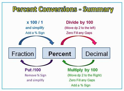 Percentage Conversions Diagram  Math  Pinterest  Anchor Charts, Graphics And Charts