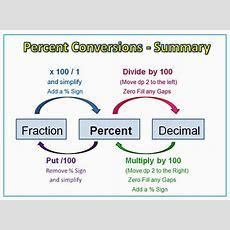 Percentage Conversions Diagram  Math  Pinterest  Anchor Charts, Graphics And Charts