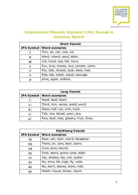 phonetics symbols  sounds  akzamkowyorg