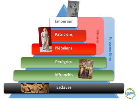 but bureau fille bibliothèque virtuelle la structure sociale romaine