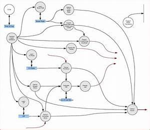 Artificial Pancreas Software Requirements Data Flow