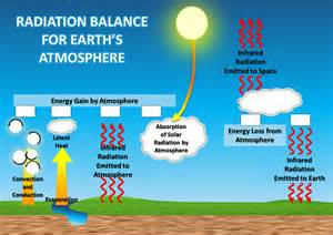 Radiation Conduction Convection Earth Atmosphere