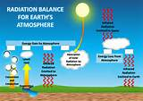 Solar Heating Of The Atmosphere Photos