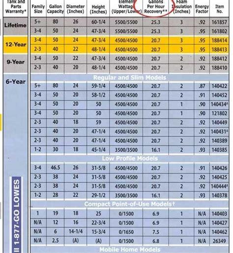 square  motor starter sizing chart impremedia  square  heater chart world  printable