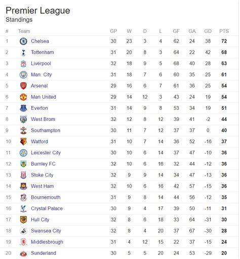 english premier league table standings english premier league table onlinenigeria com