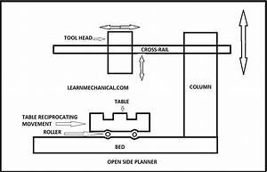 Difference Between Shaper  Planer  And Slotter Machine  Pdf Included