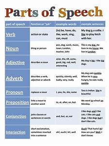 Parts Of Speech Cheat Sheet