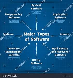 Major Types Of Software  Diagram Stock Vector Illustration