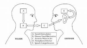 1  Schematic Diagram Of The Speech Production  Perception