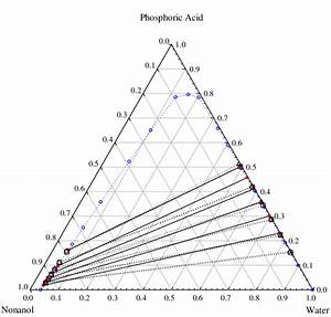 Ternary Phase Diagram For Lle Of  Water  1    Hpo  2    1