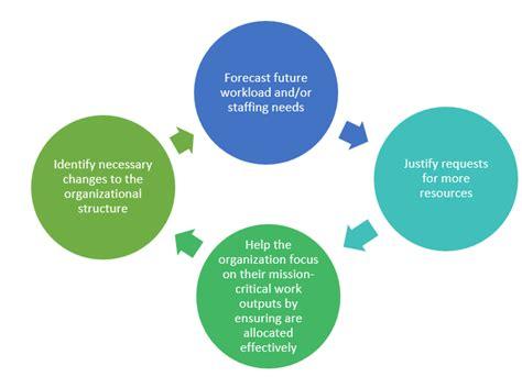 mind  gap developing  strategic workforce plan fmp