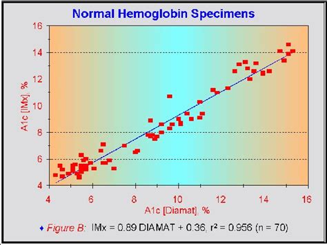 hemoglobin ac diabetes