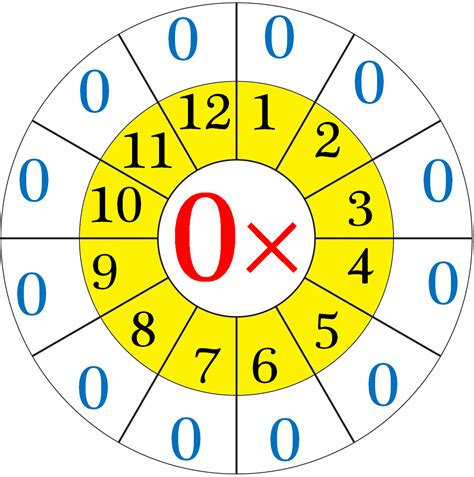 worksheet on multiplication table of 0 word problems on