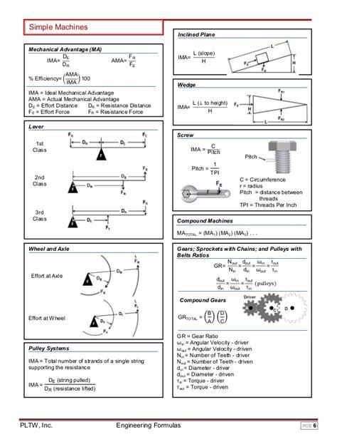 Simple Machines Inclined Plane Mechanical Advantage (ma) De Ima= Dr % Efficiency= ൬ Fr Ama= Fe