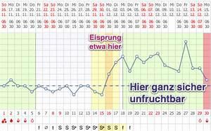 Fruchtbare Tage Berechnen Unregelmäßiger Zyklus : manchmal ist es schwierig den mund zuzulassen spiesserinnen ~ Themetempest.com Abrechnung