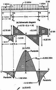 sketch sfd bmd examples assignment help With load shear force and bending moment diagrams assignment help