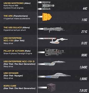 The speed of sci-fi ships, ranked