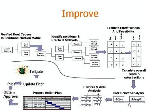 5 Why Dmaic Tools Six Sigma Improve Phase Theblogspotblog