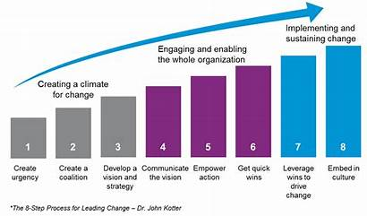Kotter Change Management Lewin John Sales Key