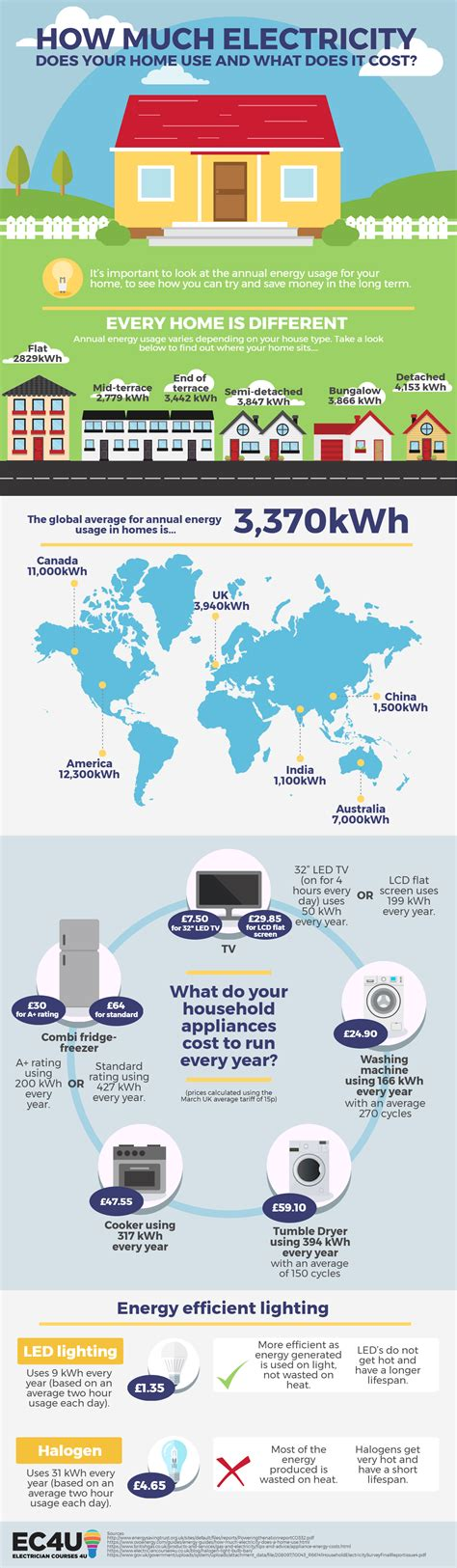 how to find out how much electricity you use 28 images