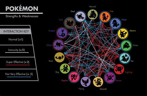 Pokemon Type Chart By The Bent One On Deviantart