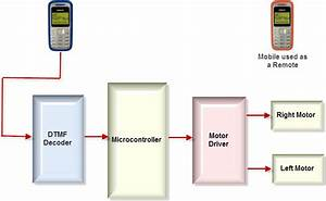 Know About Cell Phone Controlled Robotic Vehicle Working