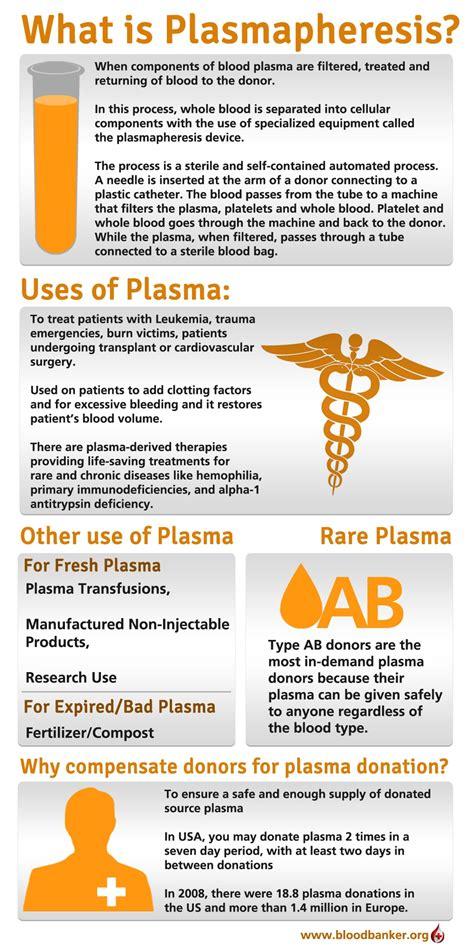 pros  cons  donating plasma hrfnd