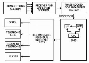 Block Diagram Of Microprocessor Based Security System