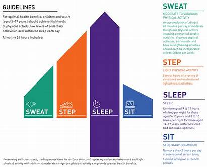 Hour Guidelines Movement Canada Behaviour Sedentary Children