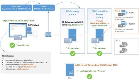 passerelle bureau a distance 28 images installation et param 233 trage d un serveur 2008 r2