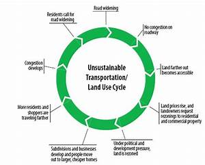Land Development  Urban Growth  And Transportation