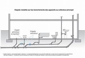 Norme Evacuation Eau Usée : schema evacuation eau usee ~ Farleysfitness.com Idées de Décoration