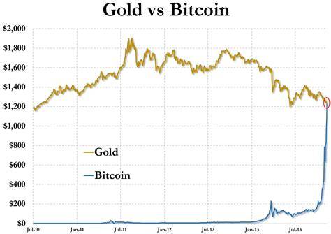 bitcoin  worth   gold  hedge