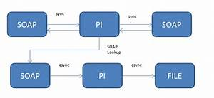 Soap Sync  To Soap Sync  File Aynsc  Scenario Without Using Bpm
