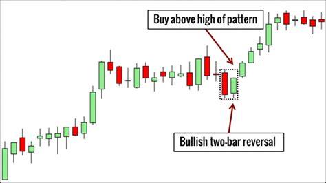 price action bar patterns    trading
