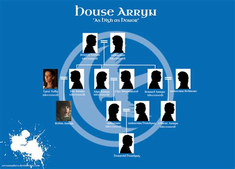 House Arryn Family Tree (season 5) By Setsunapluto On