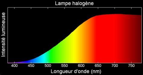 spectre d une le a incandescence cours de physique chimie notion de lumi 232 re color 233 e d 233 marche exp 233 rimentale maxicours
