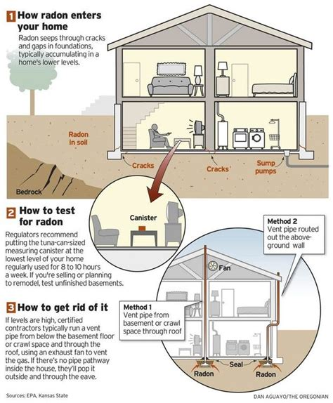Radon Primer How To Test Your Home For It, And Make Fixes