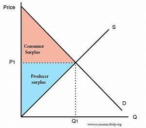Definition Of Consumer Surplus