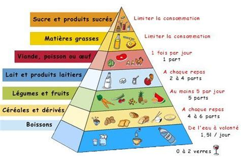 classement meilleur cuisine du monde la pyramide alimentaire cuisine des sens