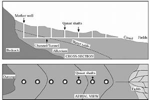 Qanat Irrigation System  Lightfoot  1996