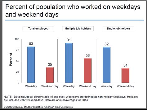 the bureau of labor statistics can t turn work mode on the weekend research says