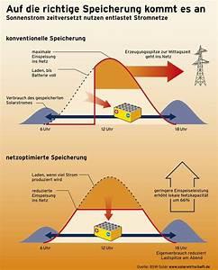 Pv Stromspeicher Preise : markt bersicht von stromspeichern im photovoltaikbereich lfl ~ Frokenaadalensverden.com Haus und Dekorationen