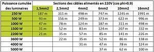 Section De Cable électrique : section de c ble ~ Dailycaller-alerts.com Idées de Décoration
